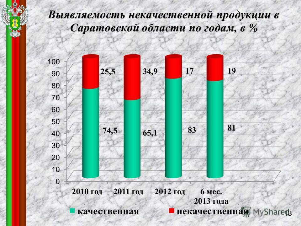 Выявляемость некачественной продукции в Саратовской области по годам, в % 13