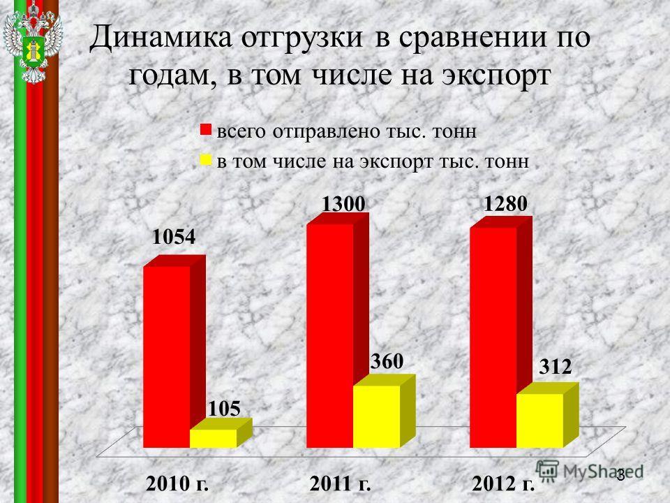 Динамика отгрузки в сравнении по годам, в том числе на экспорт 3