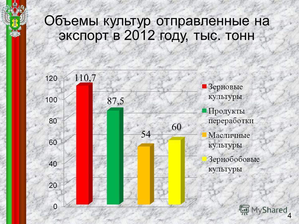 Объемы культур отправленные на экспорт в 2012 году, тыс. тонн 4