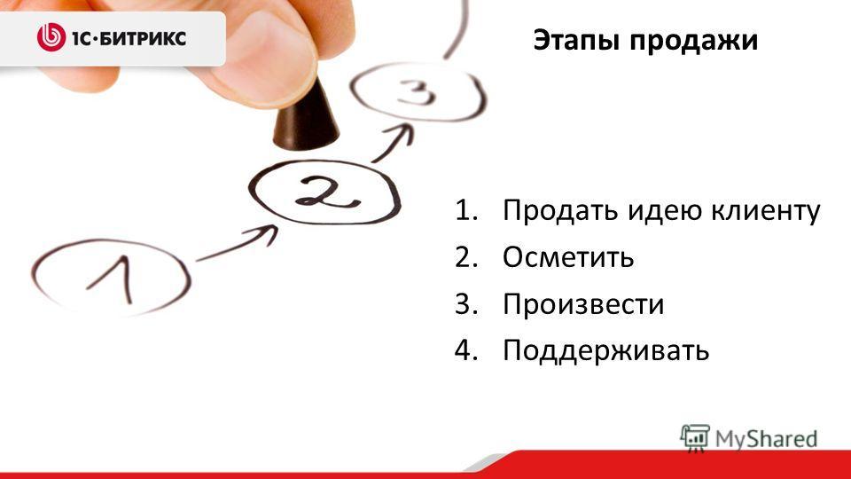 1.Продать идею клиенту 2.Осметить 3.Произвести 4.Поддерживать Этапы продажи