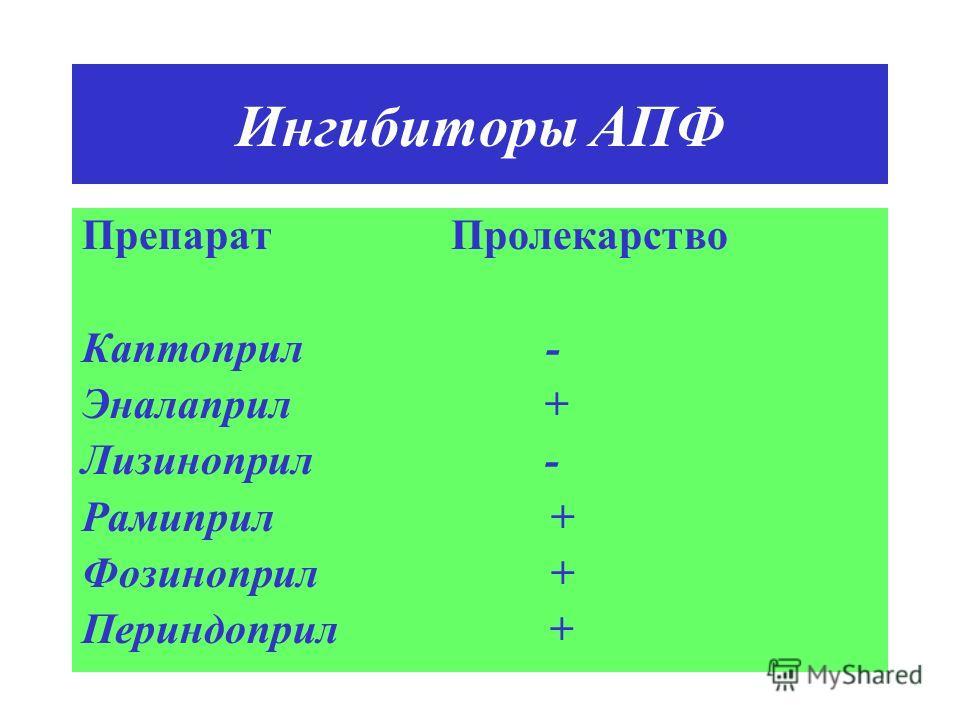 Ингибиторы АПФ Препарат Пролекарство Каптоприл - Эналаприл + Лизиноприл - Рамиприл + Фозиноприл + Периндоприл +