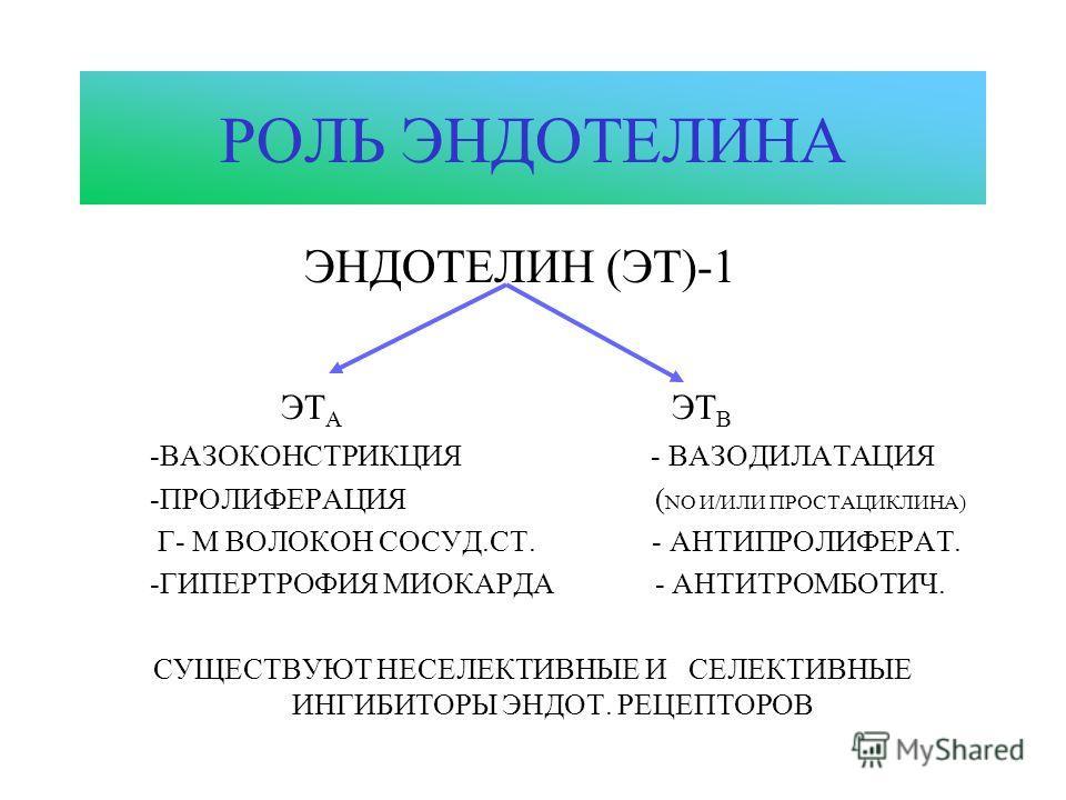 РОЛЬ ЭНДОТЕЛИНА ЭНДОТЕЛИН (ЭТ)-1 ЭТ А ЭТ В -ВАЗОКОНСТРИКЦИЯ - ВАЗОДИЛАТАЦИЯ -ПРОЛИФЕРАЦИЯ ( NO И/ИЛИ ПРОСТАЦИКЛИНА) Г- М ВОЛОКОН СОСУД.СТ. - АНТИПРОЛИФЕРАТ. -ГИПЕРТРОФИЯ МИОКАРДА - АНТИТРОМБОТИЧ. СУЩЕСТВУЮТ НЕСЕЛЕКТИВНЫЕ И СЕЛЕКТИВНЫЕ ИНГИБИТОРЫ ЭНДО