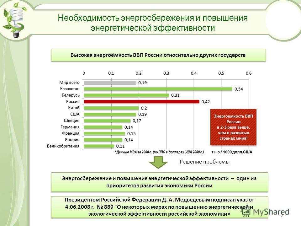 Необходимость энергосбережения и повышения энергетической эффективности Высокая энергоёмкость ВВП России относительно других государств Решение проблемы Энергосбережение и повышение энергетической эффективности – один из приоритетов развития экономик