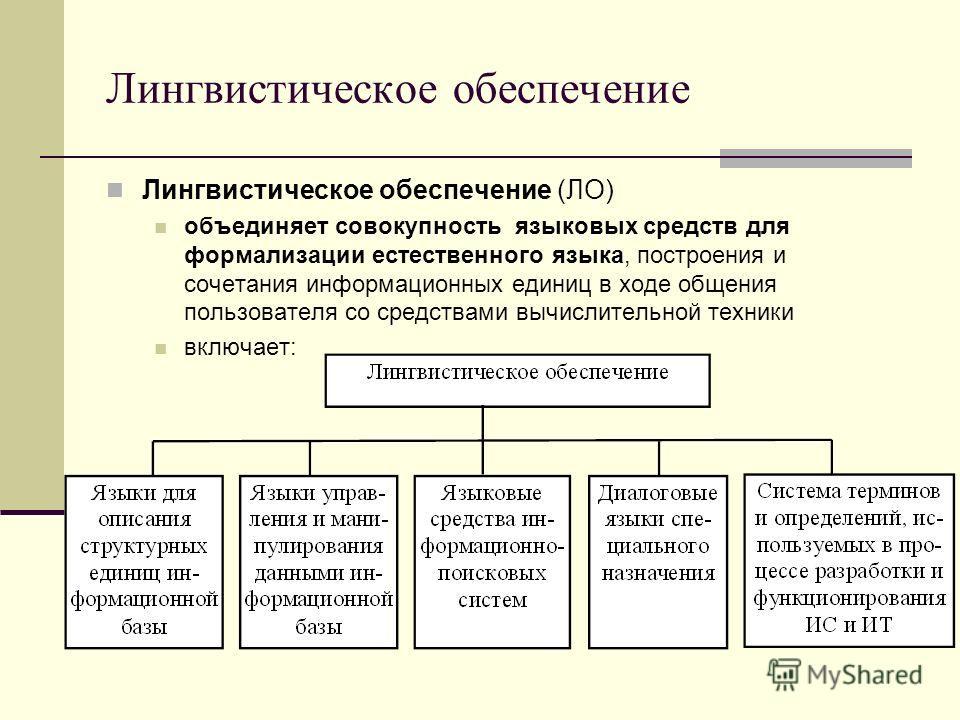 Лингвистическое обеспечение Лингвистическое обеспечение (ЛО) объединяет совокупность языковых средств для формализации естественного языка, построения и сочетания информационных единиц в ходе общения пользователя со средствами вычислительной техники