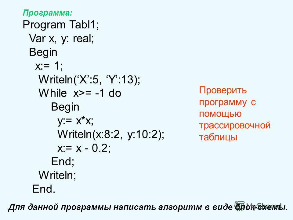 Программа: Program Tabl1; Var x, y: real; Begin x:= 1; Writeln(X:5, Y:13); While x>= -1 do Begin y:= x*x; Writeln(x:8:2, y:10:2); x:= x - 0.2; End; Writeln; End. Для данной программы написать алгоритм в виде блок-схемы. Проверить программу с помощью