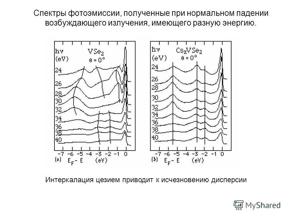 Спектры фотоэмиссии, полученные при нормальном падении возбуждающего излучения, имеющего разную энергию. Интеркалация цезием приводит к исчезновению дисперсии