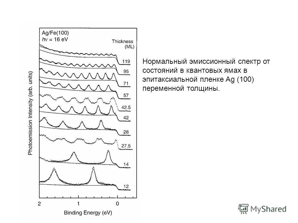 Нормальный эмиссионный спектр от состояний в квантовых ямах в эпитаксиальной пленке Ag (100) переменной толщины.