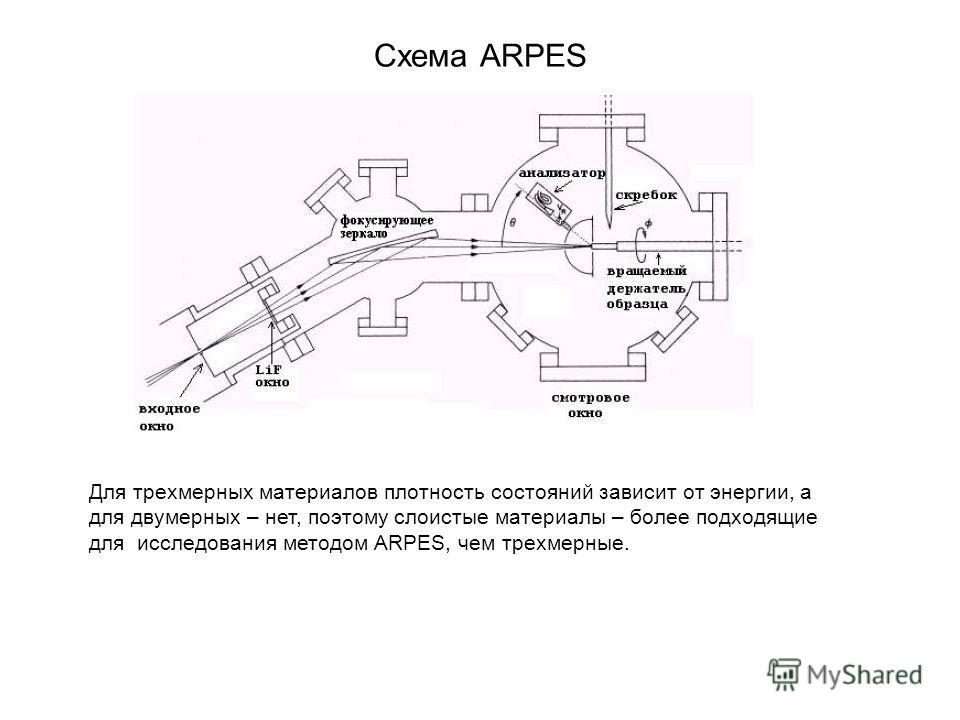 Схема ARPES Для трехмерных материалов плотность состояний зависит от энергии, а для двумерных – нет, поэтому слоистые материалы – более подходящие для исследования методом ARPES, чем трехмерные.