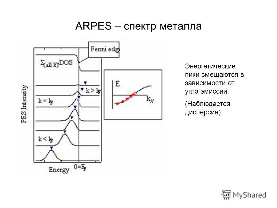 ARPES – спектр металла Энергетические пики смещаются в зависимости от угла эмиссии. (Наблюдается дисперсия).