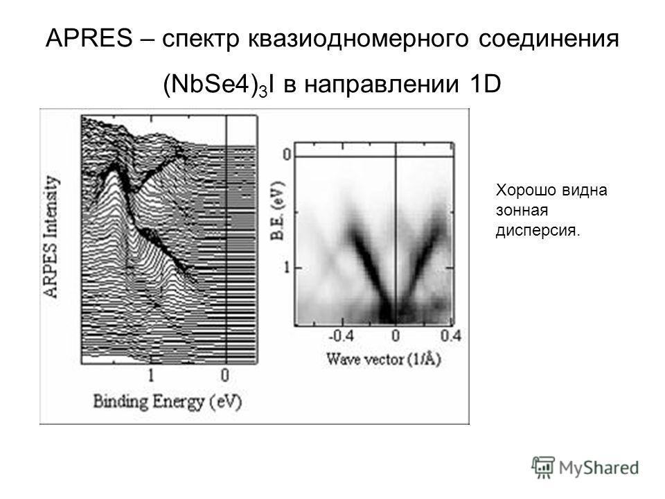 APRES – спектр квазиодномерного соединения (NbSe4) 3 I в направлении 1D Хорошо видна зонная дисперсия.