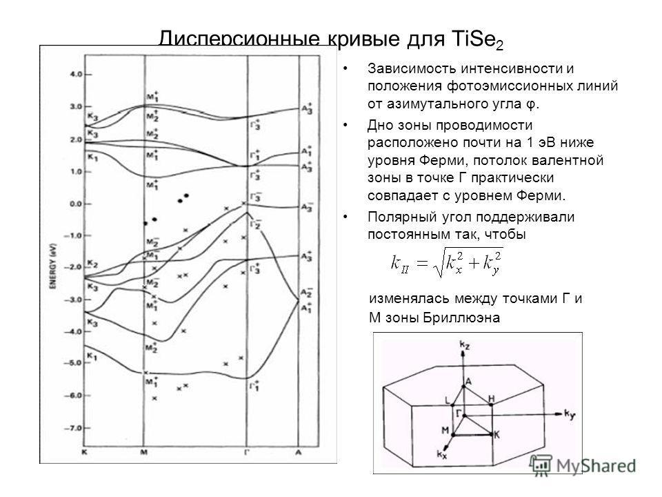 Дисперсионные кривые для TiSe 2 Зависимость интенсивности и положения фотоэмиссионных линий от азимутального угла φ. Дно зоны проводимости расположено почти на 1 эВ ниже уровня Ферми, потолок валентной зоны в точке Г практически совпадает с уровнем Ф