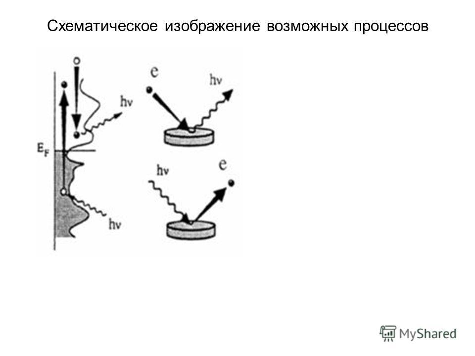 Схематическое изображение возможных процессов