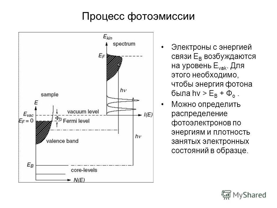 Процесс фотоэмиссии Электроны с энергией связи Е В возбуждаются на уровень Е vak. Для этого необходимо, чтобы энергия фотона была hv > E B + Ф о. Можно определить распределение фотоэлектронов по энергиям и плотность занятых электронных состояний в об