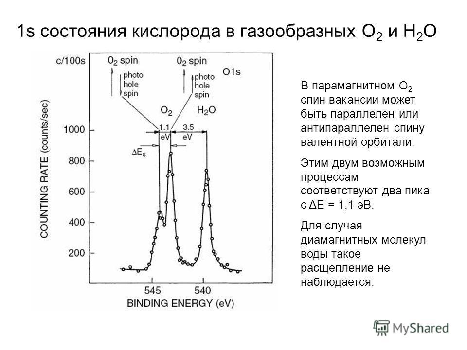 1s состояния кислорода в газообразных O 2 и H 2 O В парамагнитном О 2 спин вакансии может быть параллелен или антипараллелен спину валентной орбитали. Этим двум возможным процессам соответствуют два пика с ΔЕ = 1,1 эВ. Для случая диамагнитных молекул