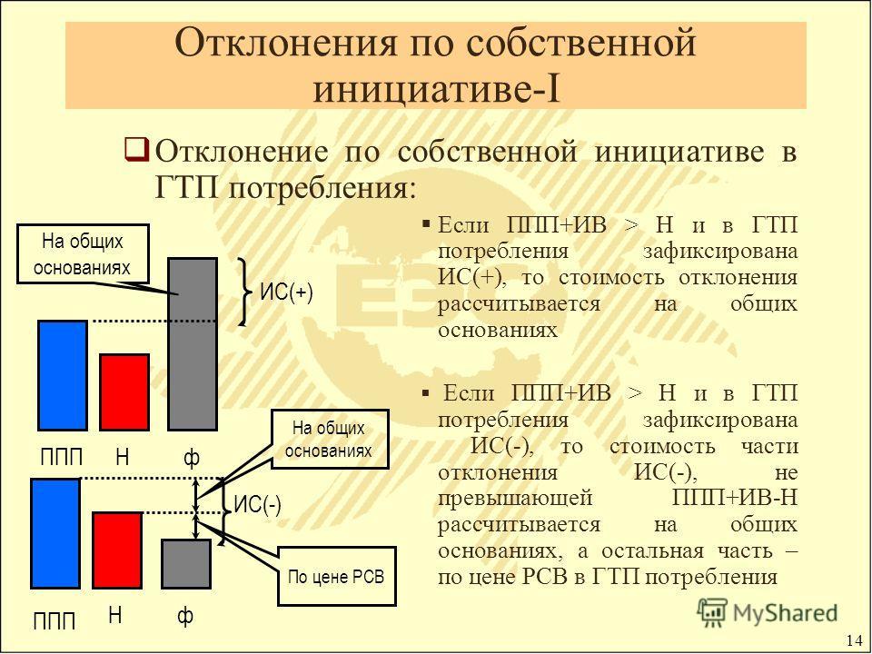 14 Отклонения по собственной инициативе-I Отклонение по собственной инициативе в ГТП потребления: Если ППП+ИВ > Н и в ГТП потребления зафиксирована ИС(+), то стоимость отклонения рассчитывается на общих основаниях Если ППП+ИВ > Н и в ГТП потребления