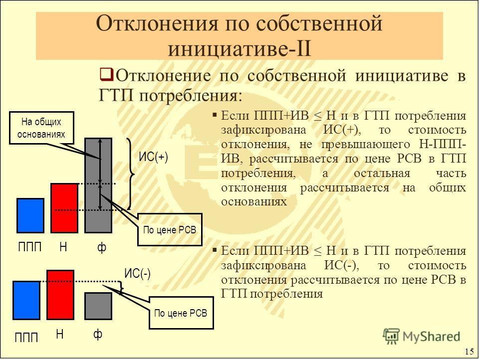 15 Отклонения по собственной инициативе-II Отклонение по собственной инициативе в ГТП потребления: Если ППП+ИВ Н и в ГТП потребления зафиксирована ИС(+), то стоимость отклонения, не превышающего Н-ППП- ИВ, рассчитывается по цене РСВ в ГТП потребления