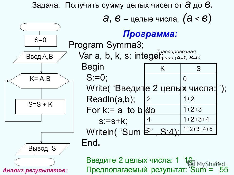 14 Задача. Получить сумму целых чисел от а до в. а, в – целые числа, (а < в) S=0 Ввод A,В Вывод S K= А,В S=S + K Программа: Program Symma3; Var a, b, k, s: integer; Begin S:=0; Write( Введите 2 целых числа: ); Readln(a,b); For k:= a to b do s:=s+k; W