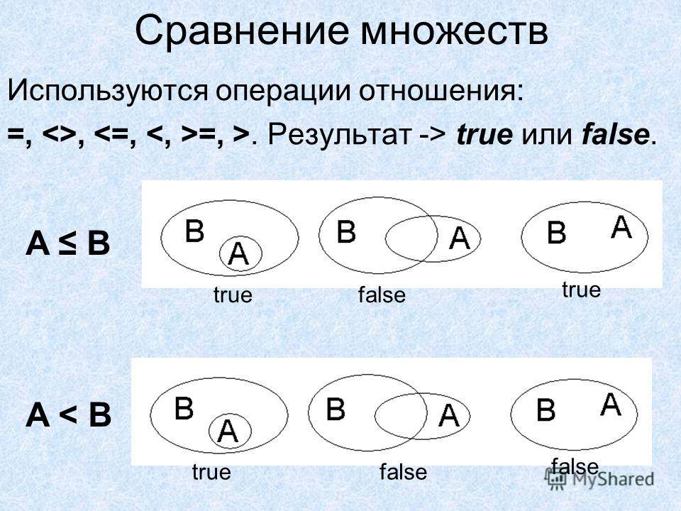 Сравнение множеств Используются операции отношения: =, , . Результат -> true или false. truefalse true A B truefalse A < B