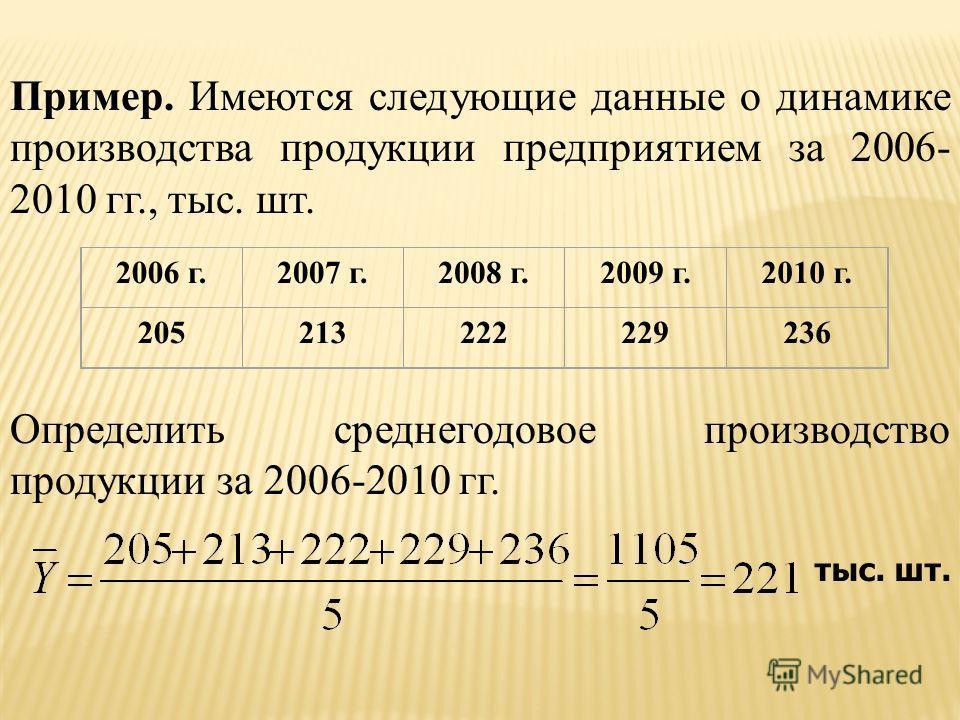 Пример. Имеются следующие данные о динамике производства продукции предприятием за 2006- 2010 гг., тыс. шт. Определить среднегодовое производство продукции за 2006-2010 гг. 2006 г.2007 г.2008 г.2009 г.2010 г. 205213222229236 тыс. шт.