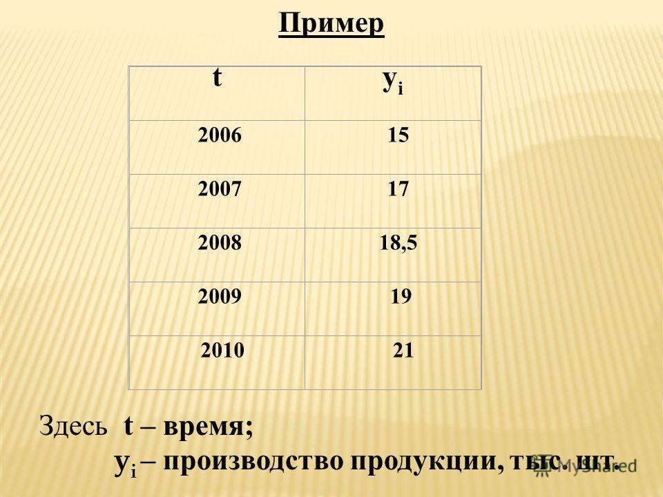 Пример tyiyi 2006 15 2007 17 2008 18,5 2009 19 2010 21 Здесь t – время; y i – производство продукции, тыс. шт.