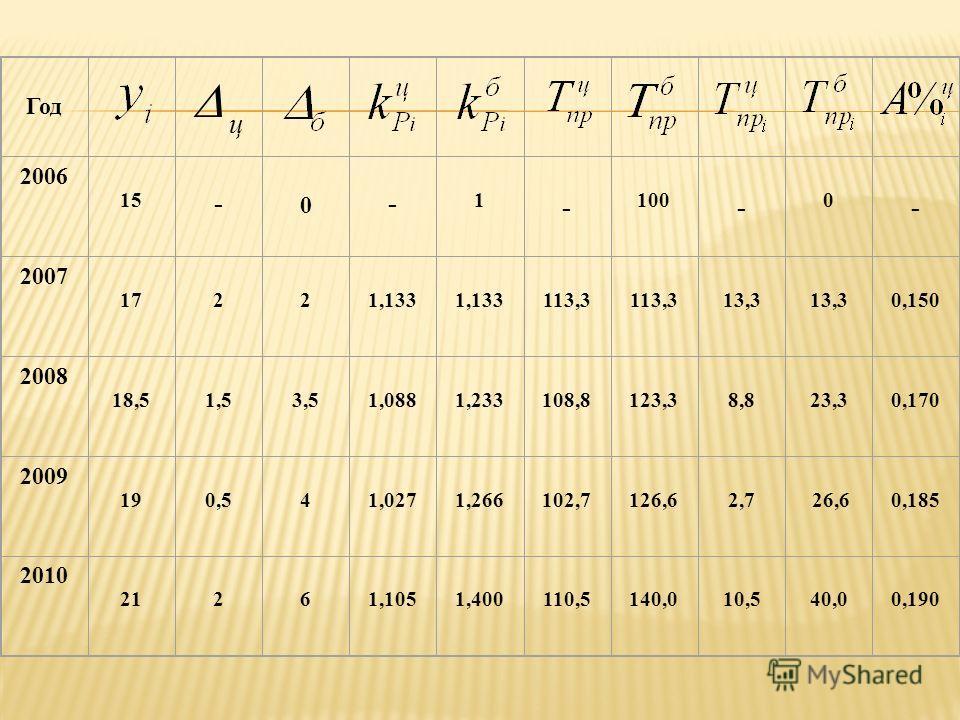 Год 2006 15 - 0 - 1 - 100 - 0 - 2007 17221,133 113,3 13,3 0,150 2008 18,51,53,51,0881,233108,8123,38,823,30,170 2009 190,541,0271,266102,7126,62,7 26,60,185 2010 21261,1051,400110,5140,010,540,00,190 ц
