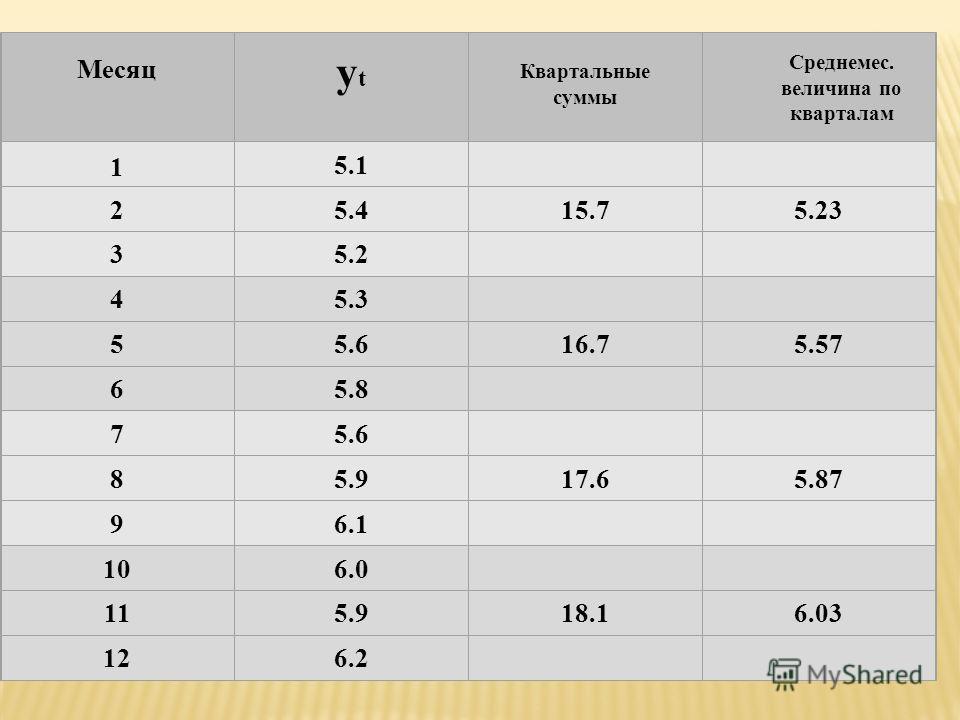 Месяц ytyt Квартальные суммы Среднемес. величина по кварталам 1 5.1 25.415.75.23 35.2 45.3 55.616.75.57 65.8 75.6 85.917.65.87 96.1 106.0 115.918.16.03 126.2