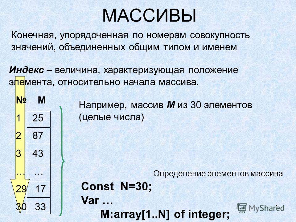 1 Индекс – величина, характеризующая положение элемента, относительно начала массива. МАССИВЫ Конечная, упорядоченная по номерам совокупность значений, объединенных общим типом и именем Например, массив M из 30 элементов (целые числа) M 1 25 2 87 3 4
