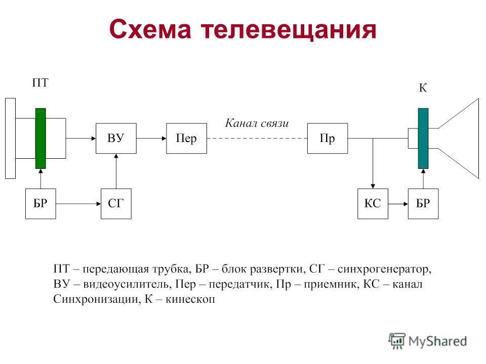 Схема телевещания
