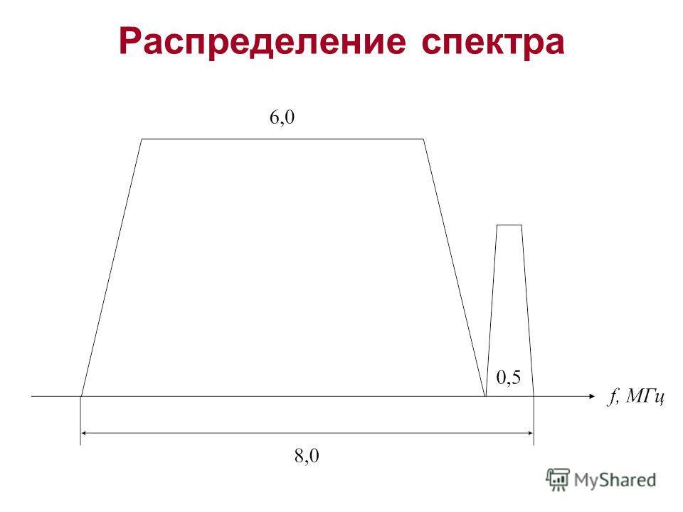 Распределение спектра