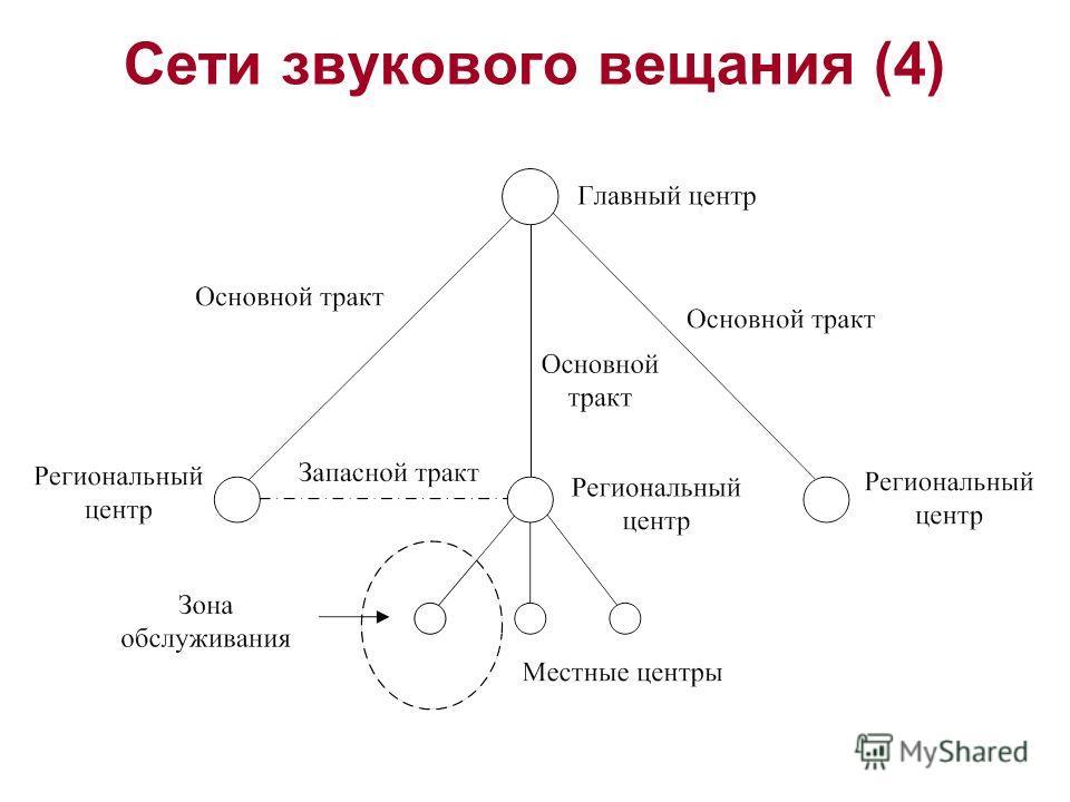 Сети звукового вещания (4)