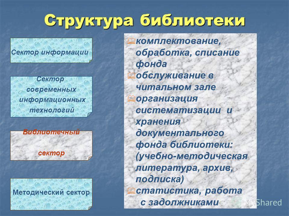 Структура библиотеки Методический сектор Сектор информации Сектор современных информационных технологий Библиотечный сектор комплектование, обработка, списание фонда обслуживание в читальном зале организация систематизации и хранения документального