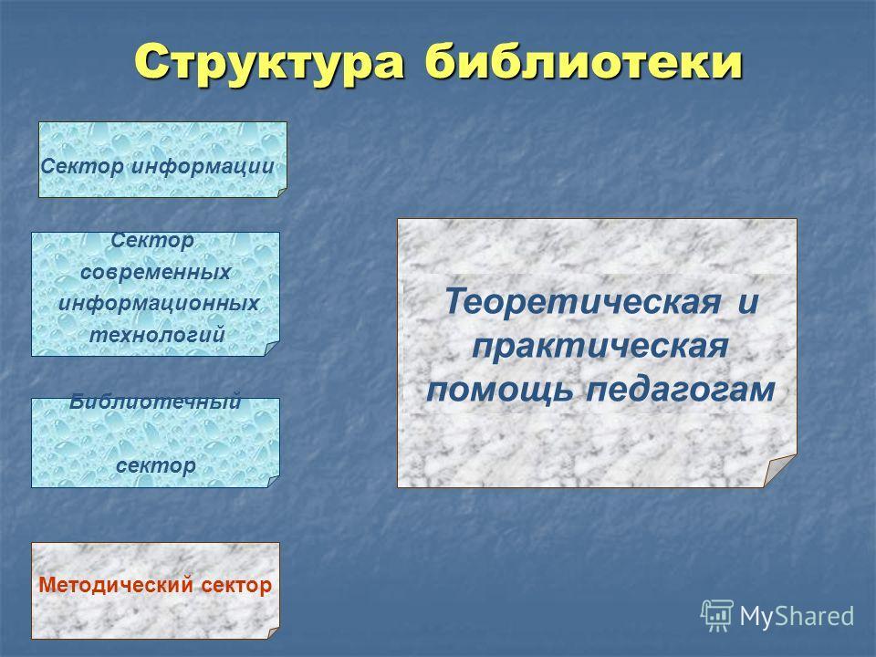 Структура библиотеки Методический сектор Сектор информации Сектор современных информационных технологий Библиотечный сектор Теоретическая и практическая помощь педагогам
