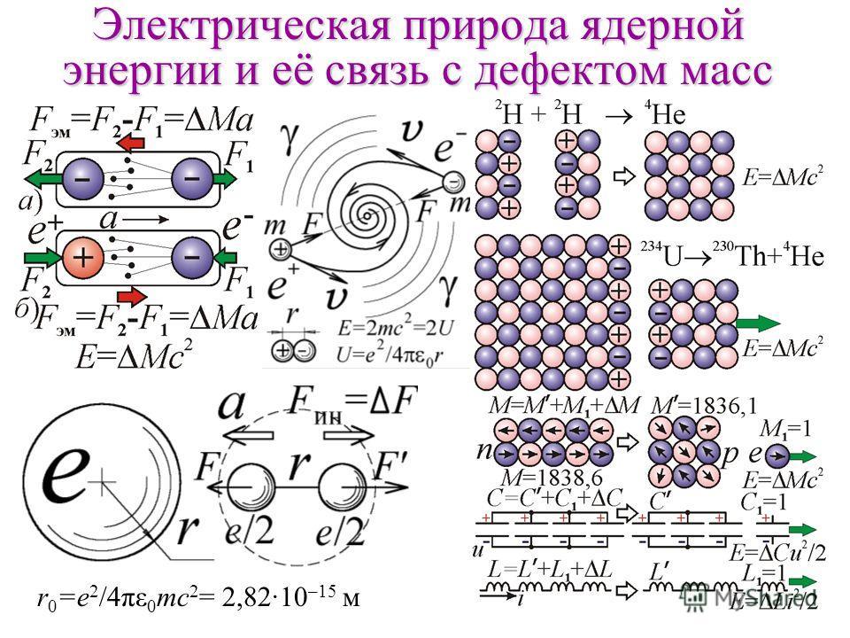 Электрическая природа ядерной энергии и её связь с дефектом масс r 0 =e 2 /4πε 0 mс 2 = 2,82·10 –15 м