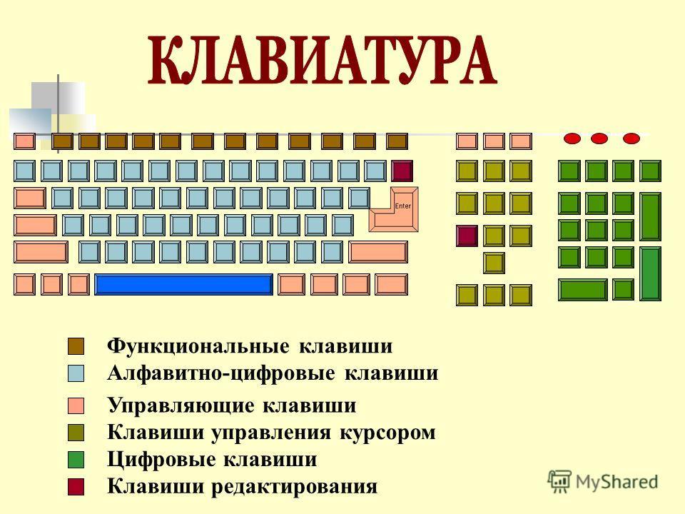 Клавиатура компьютера знакомство