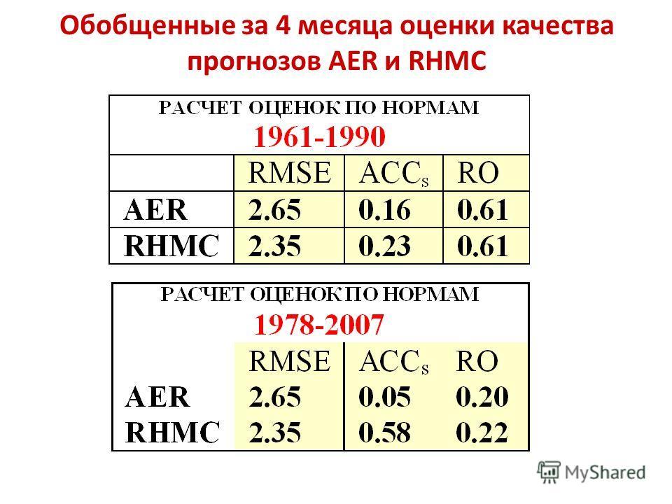 Обобщенные за 4 месяца оценки качества прогнозов AER и RHMC