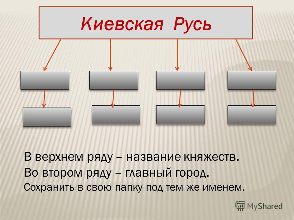 Киевская Русь В верхнем ряду – название княжеств. Во втором ряду – главный город. Сохранить в свою папку под тем же именем.