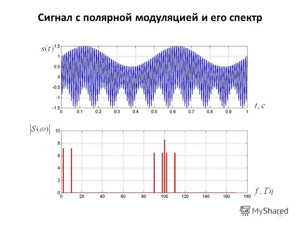 Сигнал с полярной модуляцией и его спектр 11