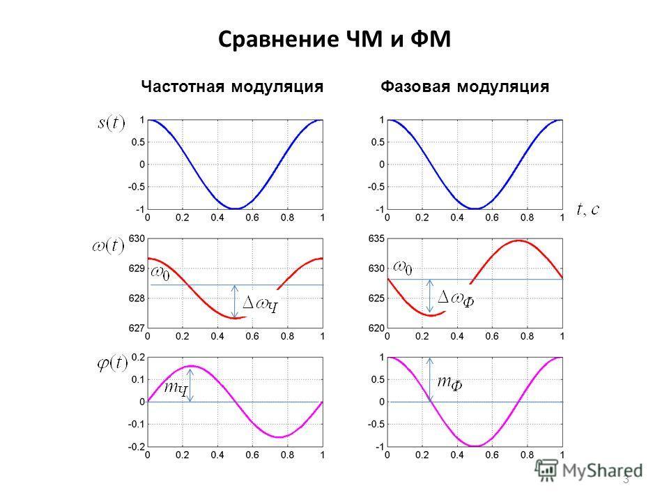 Cравнение ЧМ и ФМ 3 Частотная модуляцияФазовая модуляция