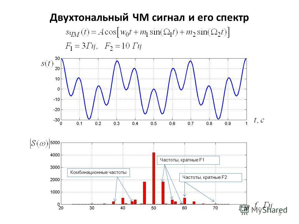 Двухтональный ЧМ сигнал и его спектр 9 Частоты, кратные F1 Частоты, кратные F2 Комбинационные частоты