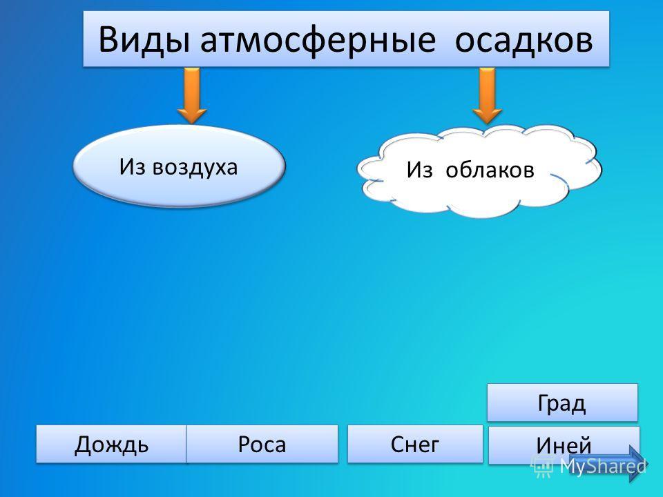 Вода в жидком или твёрдом виде, выпадающая из облаков или выделяющаяся из воздуха на охлаждённых поверхностях, называется Вода в жидком или твёрдом виде, выпадающая из облаков или выделяющаяся из воздуха на охлаждённых поверхностях, называется атмосф