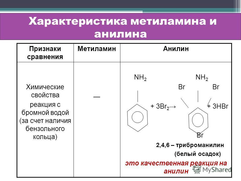 Характеристика метиламина и анилина Признаки сравнения МетиламинАнилин Химические свойства реакция с бромной водой (за счет наличия бензольного кольца) NH 2 NH 2 Br Br + 3Br 2 + 3HBr Br 2,4,6 – триброманилин (белый осадок) это качественная реакция на