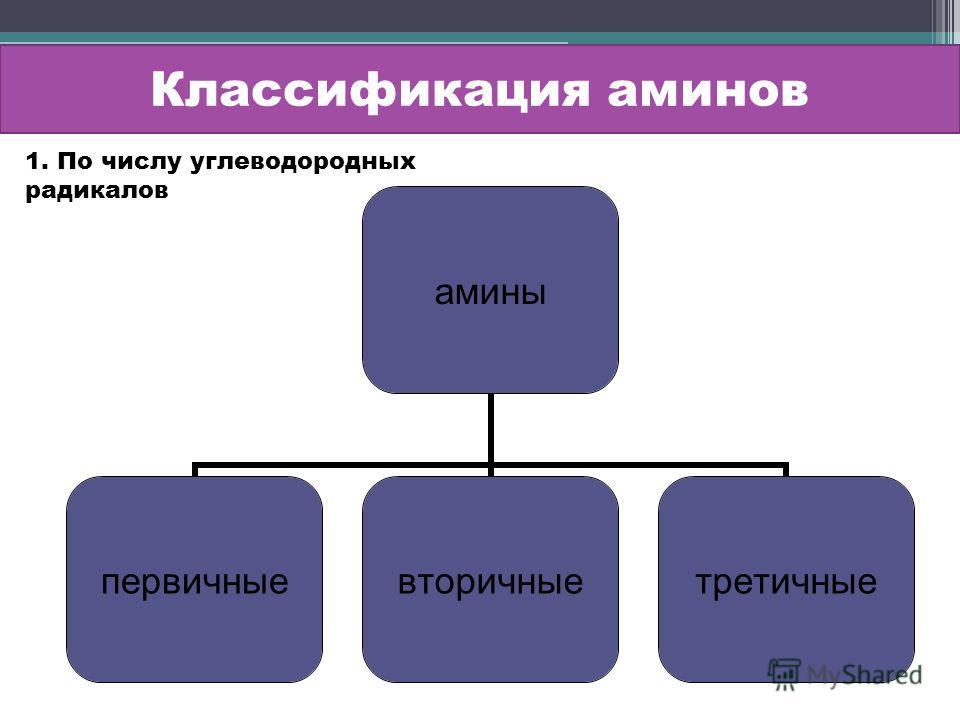 Классификация аминов амины первичныевторичныетретичные 1. По числу углеводородных радикалов