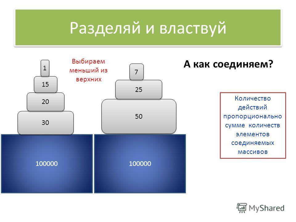 100000 Разделяй и властвуй А как соединяем? 30 20 15 50 25 7 7 1 1 Выбираем меньший из верхних Количество действий пропорционально сумме количеств элементов соединяемых массивов