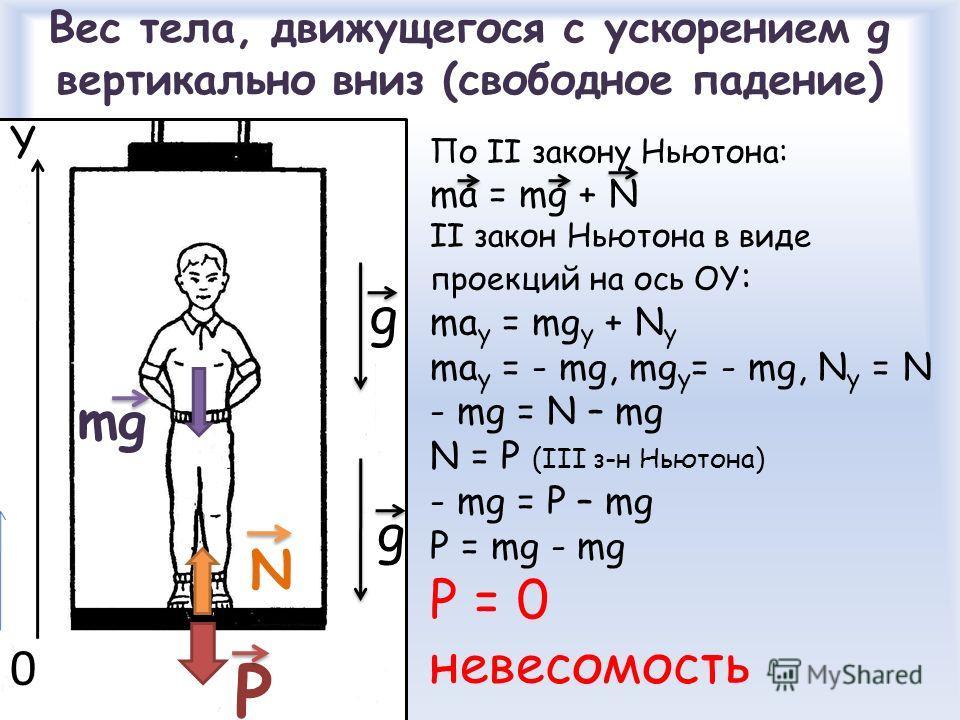 Вес тела, движущегося с ускорением g вертикально вниз (свободное падение) mg N P По II закону Ньютона: ma = mg + N II закон Ньютона в виде проекций на ось ОY : ma y = mg y + N y ma y = - mg, mg y = - mg, N y = N - mg = N – mg N = P (III з-н Ньютона)