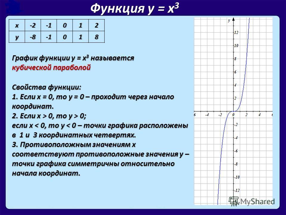 х-2012 у-8018 Функция у = х 3 График функции у = х 3 называется кубической параболой Свойства функции: 1. Если х = 0, то у = 0 – проходит через начало координат. 2. Если х > 0, то у > 0; если х < 0, то у < 0 – точки графика расположены в 1 и 3 коорди