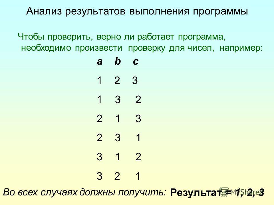 Анализ результатов выполнения программы Чтобы проверить, верно ли работает программа, необходимо произвести проверку для чисел, например: a b c 1 2 3 13 2 21 3 23 1 31 2 3 2 1 Во всех случаях должны получить: Результат = 1, 2, 3