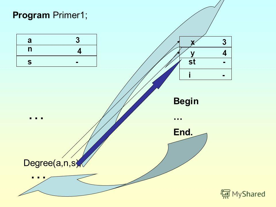 Program Primer1; a3 n 4 s- i - st - y 4 x 3 Degree(a,n,s); Procedure Degree Begin … End. … 81 1,2,3,4 …