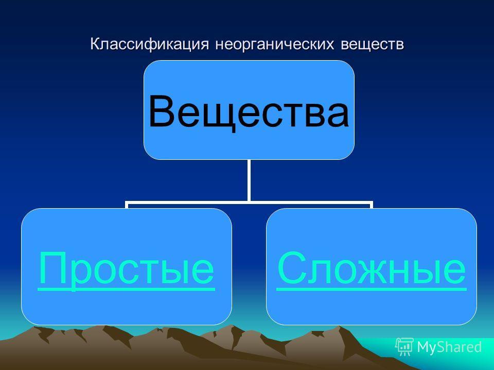 Классификация неорганических веществ Вещества ПростыеСложные