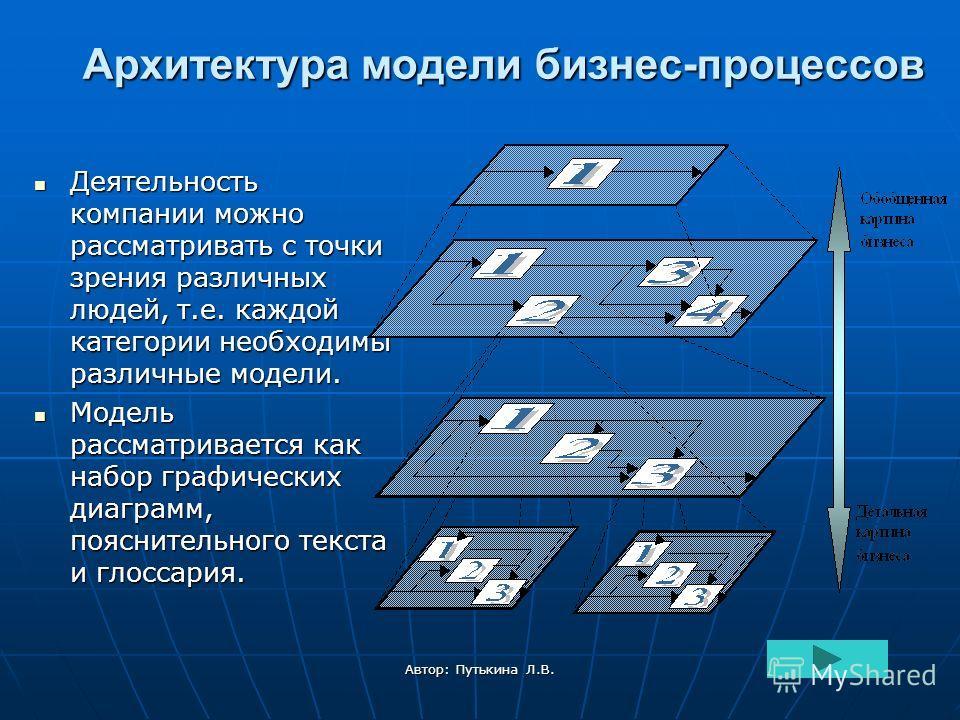 Автор: Путькина Л.В. Архитектура модели бизнес-процессов Деятельность компании можно рассматривать с точки зрения различных людей, т.е. каждой категории необходимы различные модели. Деятельность компании можно рассматривать с точки зрения различных л