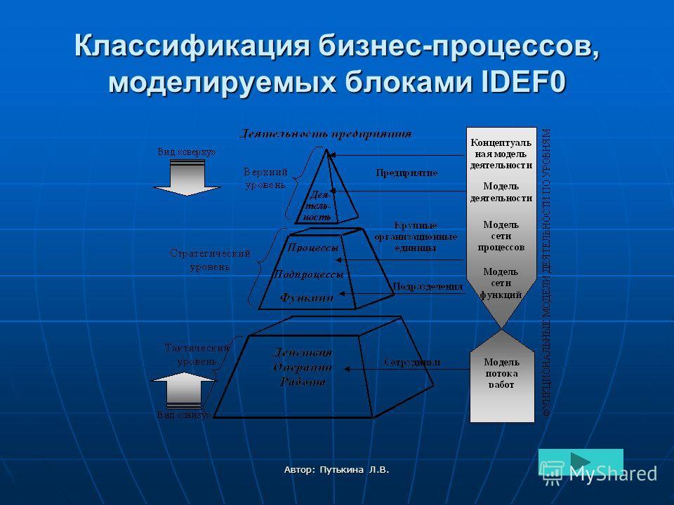 Автор: Путькина Л.В. Классификация бизнес-процессов, моделируемых блоками IDEF0